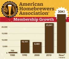 American Homebrewers Association - Membership Growth