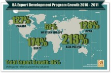 BA Export Development Program Growth 2010-2011