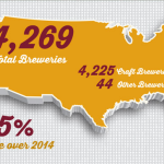 Brewers Association Reports on 2015 Craft Beer Growth Figures