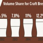 Brewers Association Reports Steady Growth in 2016