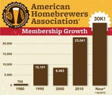 American Homebrewers Association - Membership Growth