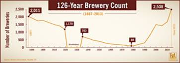 BA 126 Year Brewery Count