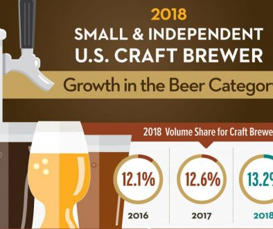 2018 Craft Beer Growth