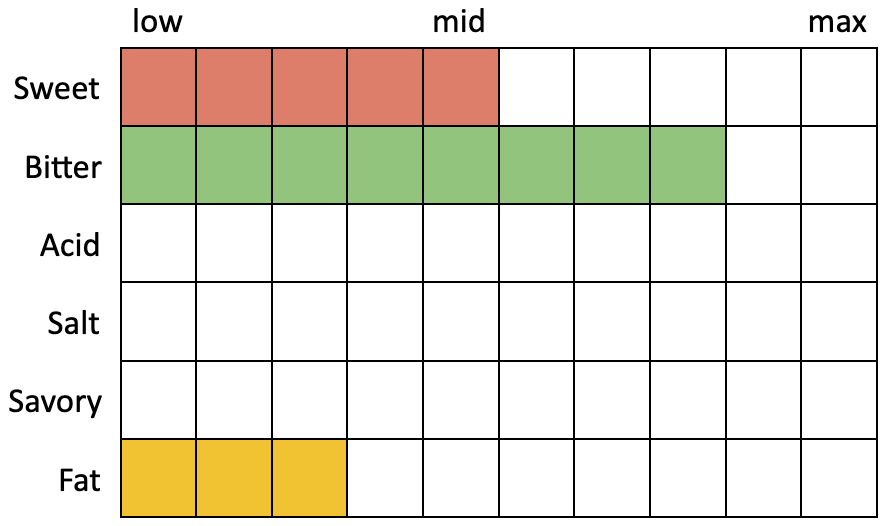 Perceived Specs for MBC Lunch (Sweet 5, Bitter 8, Acid 0, Salt 0, Savory 0, Fat 3)