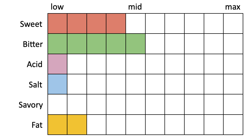 Perceived Specs for Bell's Lager of the Lakes (Sweet 4, Bitter 5, Acid 1, Salt 1, Savory 0, Fat 2)