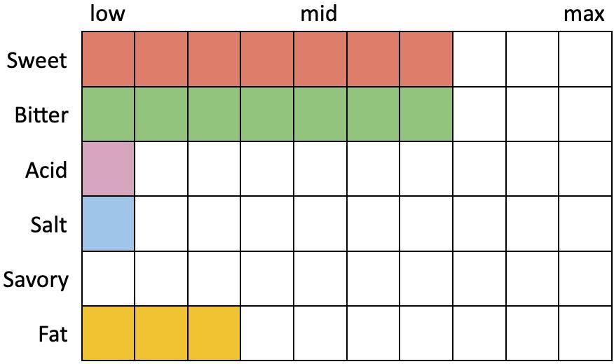 Perceived Specs for Russian River Pliny the Elder (Sweet 7, Bitter 7, Acid 1, Salt 1, Savory 0, Fat 3)
