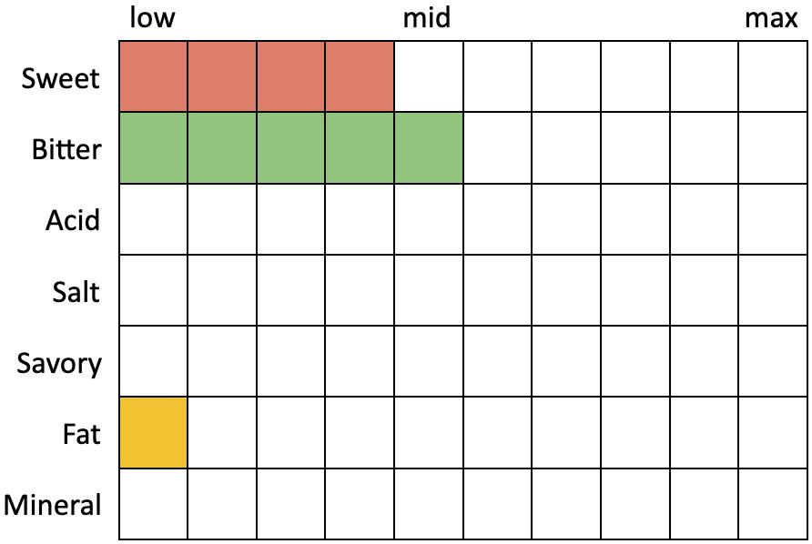 Perceived Specs for Firestone Walker Luponic Distortion No. 13 (Sweet 4, Bitter 5, Acid 0, Salt 0, Savory 0, Fat 1, Mineral 0)