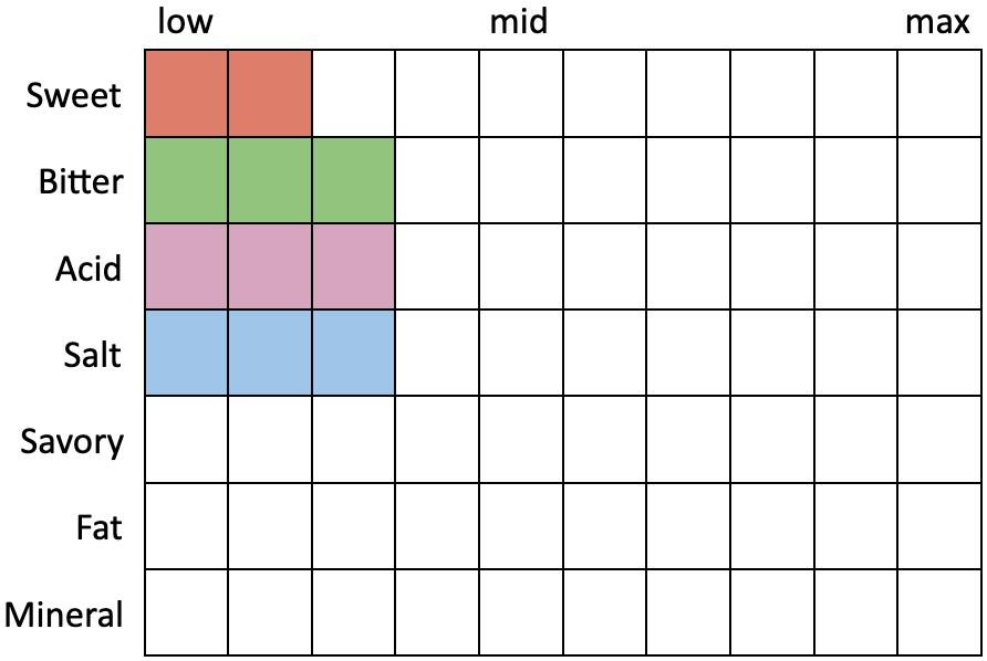 Perceived Specs for The Rare Barrel Blurred CsT (Sweet 2, Bitter 3, Acid 3, Salt 3, Savory 0, Fat 0, Mineral 0)