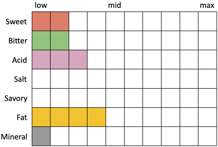 Perceived Specs for Pure Project Electric Shadow (Sweet 2, Bitter 2, Acid 3, Salt 0, Savory 0, Fat 4, Mineral 1)