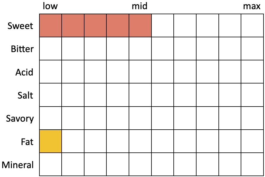 Perceived Specs for Kern River Pumps, Bumps, N Rollers (Sweet 5, Bitter 0, Acid 0, Salt 0, Savory 0, Fat 1, Mineral 0)