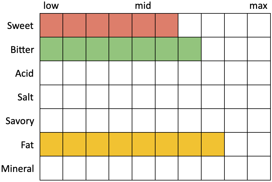Perceived Specs for Lawson's Finest Double Sunshine IPA (Sweet 6, Bitter 7, Acid 0, Salt 0, Savory 0, Fat 8, Mineral 0)