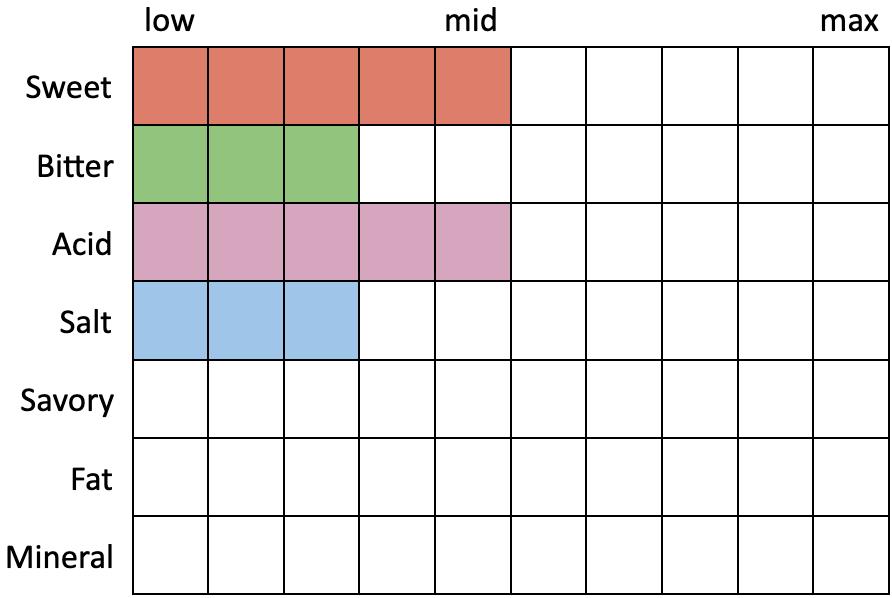 Especificaciones percibidas para Rhinegeist Slangria (Sweet 5, Bitter 3, Acid 5, Salt 3, Savory 0, Fat 0, Mineral 0)