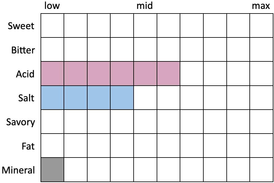 Perceived Specs for Funk Factory Kriekenlaan (Sweet 0, Bitter 0, Acid 6, Salt 4, Savory 0, Fat 0, Mineral 1)