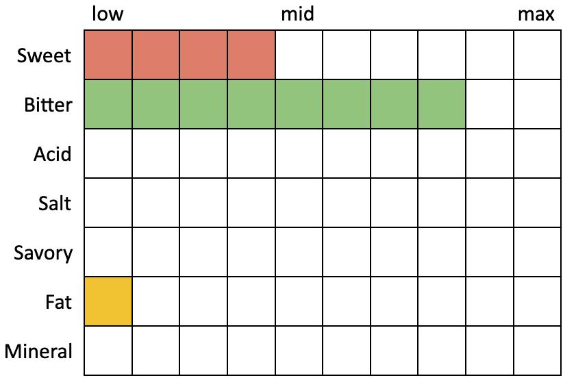 Especificaciones percibidas para Pizza Port Vacay permanente IPA (Sweet 4, Bitter 8, Acid 0, Salt 0, Savory 0, Fat 1, Mineral 0)