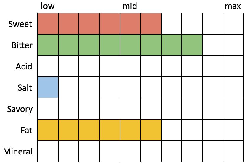 Especificaciones percibidas para El Segundo Grand Hill IPA (Sweet 6, Bitter 8, Acid 0, Salt 1, Savory 0, Fat 6, Mineral 0)