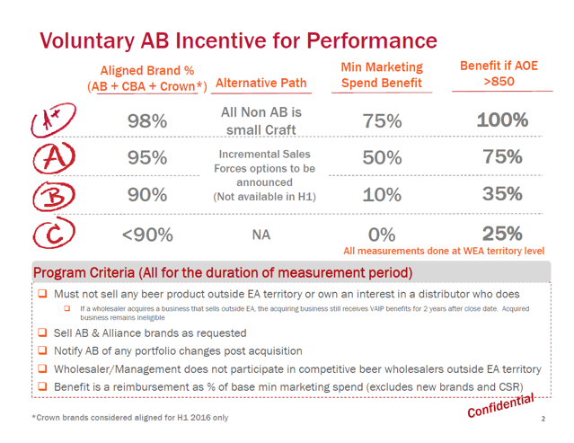 Voluntary AB Incentive