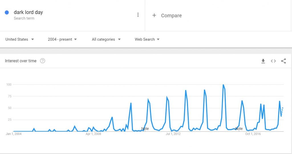 Dark Lord Day Google Trend Search