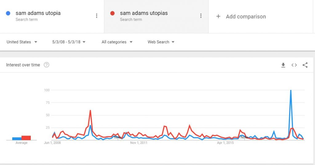 Sam Adams Utopias Google Trend Search